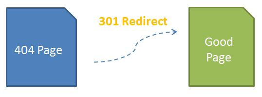 404 redirection makes your blog more user-friendly.