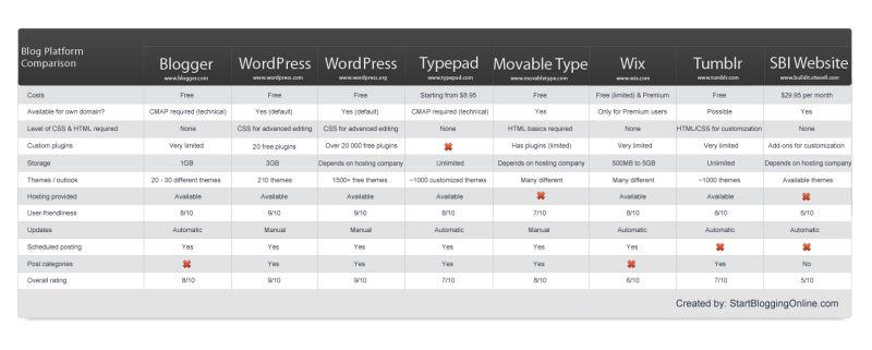 Blog Platform Comparison