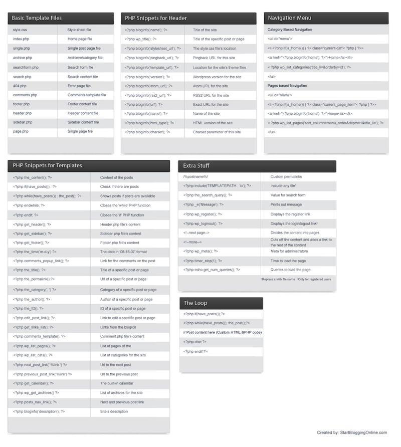 Wordpress Cheat Sheet For Developers Quick Reference