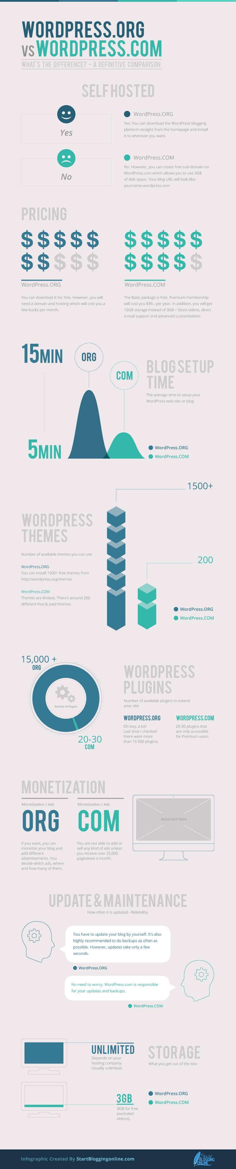 Difference between two WordPress