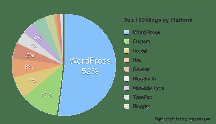 Top 100 blogs by Platform