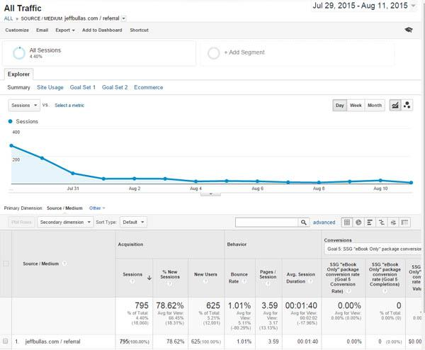 How To Promote Your Blog: 101 (Free) Ways To Increase Traffic