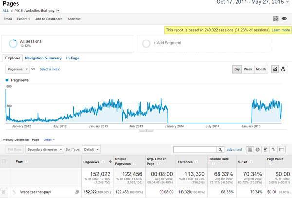 Resource article traffic screenshot