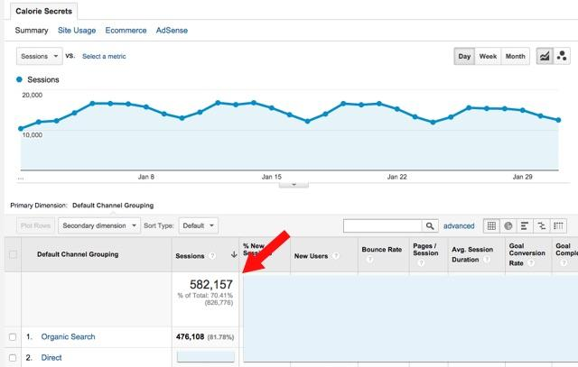 Google Analytics for bloggers