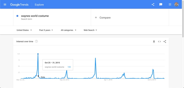 last 5 years on Google Trends