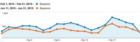 Neil-Patel-translate-traffic-growth-screenshot