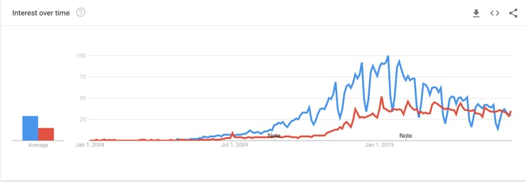 SquareSpace vs Weebly Google Trends