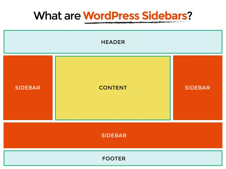 Sidebars in WordPress