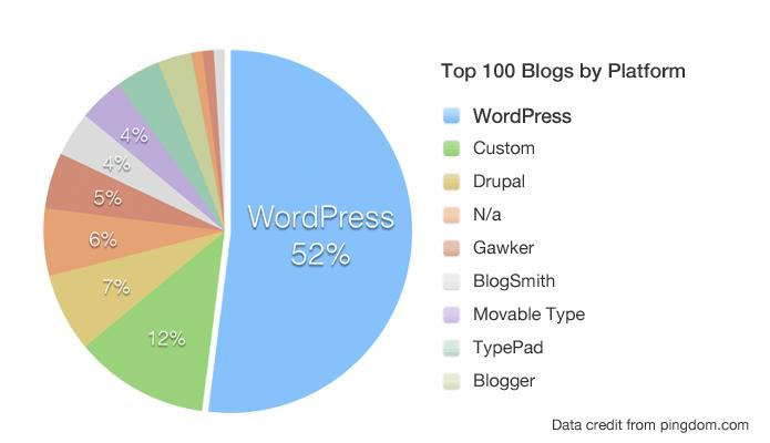 How to start a blog on the right CMS