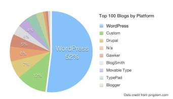 WordPress, Tumblr and blogger market share